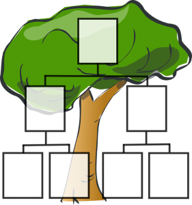 This image shows a family tree with blank spaces ready to input who you may want to benefit from your pension on death.