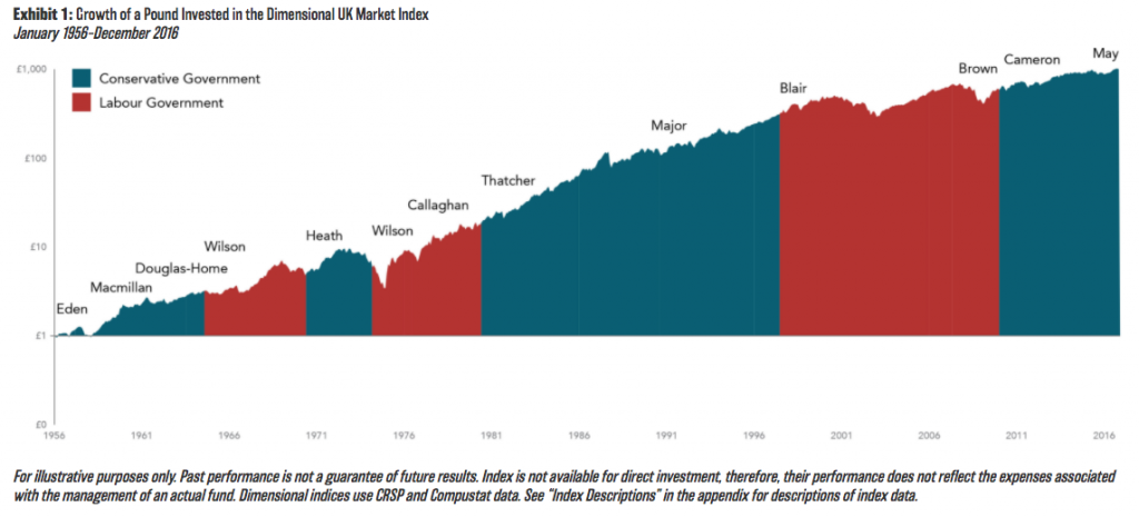 This image shows how an election can affect the stock market over the long term and through successive governments.